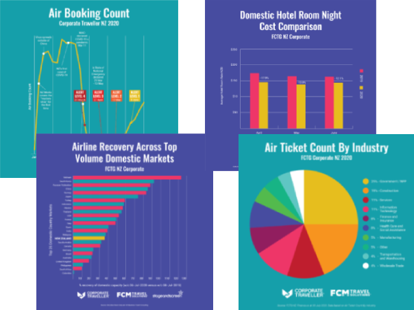 Business Travel Stats