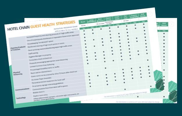 4D Chain Hotel Guest Health Strategies Report